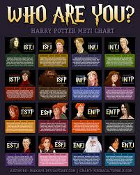 this harry potter personality test will blow your mind lilies harry potter myerbriggs chart 523246c0ec4cd jpg 1 280times1 597 pixels