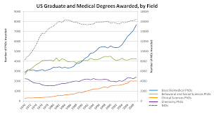 what we ve learned about graduate students nih extramural nexus graduate degrees awarded 1970 2008