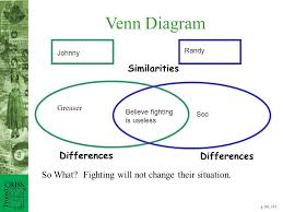 the outsiders expository paper compare two characters from the    venn diagram so what  fighting will not change their situation  similarities differences p