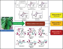 Superoxide scavenging and antiglycation activity of rhinacanthins ...