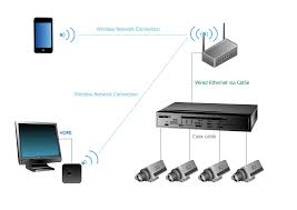 basic cctv system diagram  cctv network diagram example   cctv    apple tv airplay cctv camera network diagram