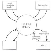 dfd   data flow diagrams   vce it lecture notesabove  an example of a context diagram for flip flop baker  from the sd exam