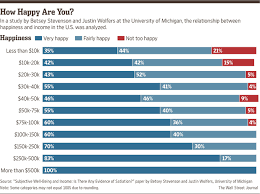 Can Money Buy Happiness  Here     s What Science Has to Say   WSJ Wall Street Journal Don     t Adapt to What You Buy