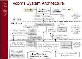 the vdbms websitemultimedia database management the research platform   click here  for a diagram of the system architecture   click here  for a look at the query interface