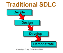 software development life cycle  sdlc    the five common principles waterfall life cycle