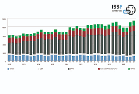 ISSF Website - <b>Stainless steel</b> production decreases by 2.5% to 50.9 ...