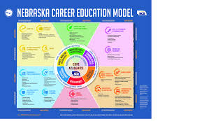 nce nde career clusters poster 17 x 22