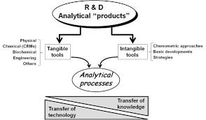 analytical chemistry today and tomorrow intechopen main outputs of research and development r d in analytical chemistry transfer of knowledge