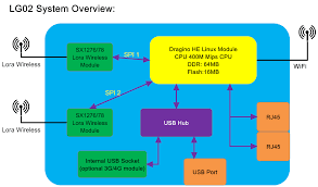 LoRa Gateway <b>OLG02 Outdoor Dual</b> Channel - 868MHz ...