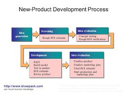 new product development process diagram   drawpack com   flickr