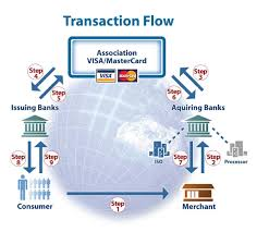 collection credit card process flow diagram pictures   diagramscredit card process flow diagram photo album diagrams