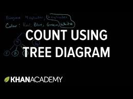 count outcomes using tree diagram   counting with permutations    count outcomes using tree diagram   counting   permutations   probability   high school statistics   khan academy