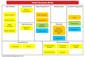 business model canvas examples understanding business models an error occurred