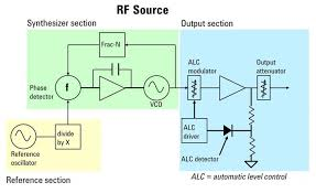 the fundamentals of electronic signal generation   test    this basic block diagram of an rf cw source shows different reference  synthesizer  and output sections