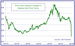 Image result for gold price graph