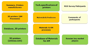 The 3D <b>printing</b> market in <b>Russia</b> and in the world in 2018 (Additive ...