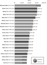 the lobbyist who made you pay more at the drugstore com top 20 recipients of pharmaecutical and health sector contributions <br><strong>source