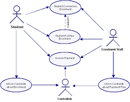 gathering data  use case diagramscase diagram for student enrolments