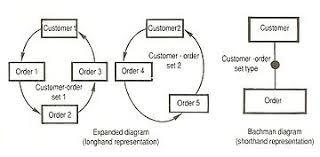 data structure diagram   wikipediabachman diagram edit