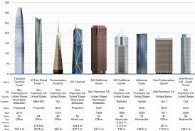 skyscraper diagram related keywords  amp  suggestions   skyscraper    keyword images