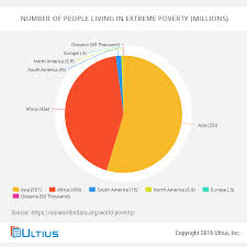 essay about poverty sample essay on poverty blog ultius ultius world poverty rates millions