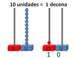 Resultado de imagen de las unidades y las decenas