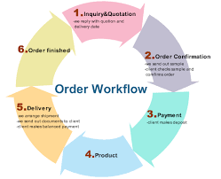 examples   order workflow