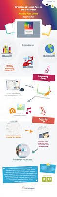 book creator mosyle manager mdm check out the infographic about using the amazing tools of book creator