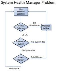 seven ways to find software defects before they hit production    figure   walen    s system health meter state diagram