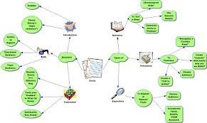 mind map essayessay mind map   mrs  meewes  room essay mind map
