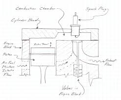 "a critique of the ""flathead"" or side valve engine design a sketch of a side valve engine"