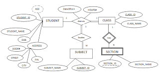 er data model   er diagram symbols   one to one relation   one to    now it is a complete er diagram for simple student database