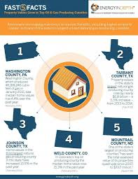 infographic property values grow in top oil gas producing small fast 5 facts property values grow in top