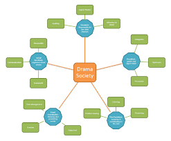 why extracurricular activities are important to your employability skills from drama