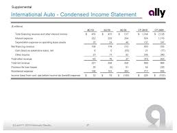 california revenues 351 million lower than expected supplemental international auto condensed income statement millions 4q 10 3q 10 4q 09 fy 2010 fy 2009 total financing revenue and other interest