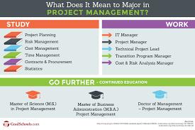 project management graduate programs project management schools project management graduate programs