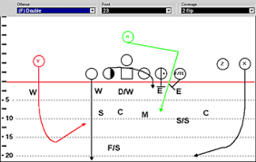 football plays   draw offense defense   coach    s officedraw football plays