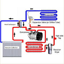 how do air conditioners work    air systems texasair conditioning system diagram