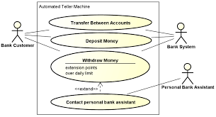 assignment   aspect oriented software development  se wiki use case diagram of the atm