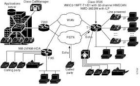 collection wan network diagram pictures   diagrams best images of wan setup diagram visio network diagram