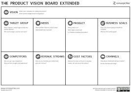 the agile vision board vision and product strategy the vision board and the business model