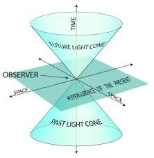 Afbeeldingsresultaat voor space time kegel