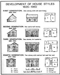 Newfoundland Folk ArchitectureDevelopment of House Styles