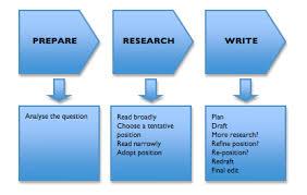 easy steps to writing an essay   university of technology sydneyalt text