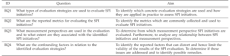 RQ  investigates the measurement perspectives from which SPI initiatives are evaluated  The perspectives  project  product  and organization  are an     IEEE Computer Society