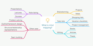 mind map for writing an essay mind mapping for essay writing tony buzan