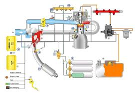 bosch dual fuel future of diesel engines com bosch dual fuel system diagram